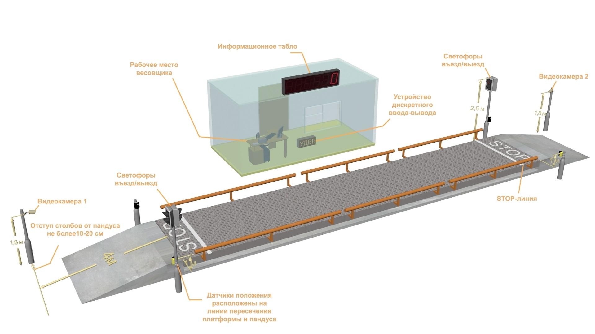Автоматизация Весового терминала